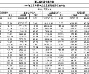 2017年上半年浙江仪器仪表行业样本企业主要经济指标统计表