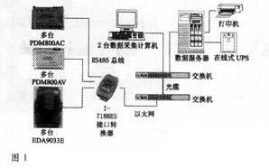 基于RS485总线和以太网的电力自动抄表系统