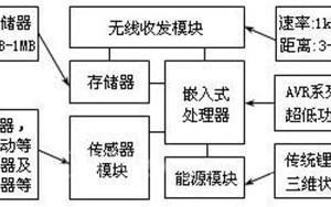 无线传感器网络在环境监测系统中的应用