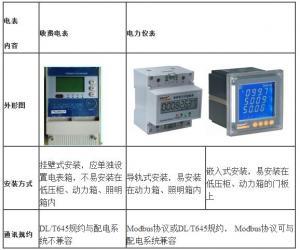 电力仪表在大型公共建筑电能分项计量中的应用