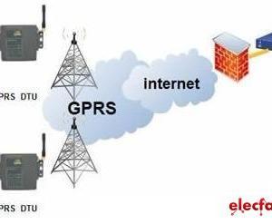 基于GPRS的水行业数据采集系统解决方案