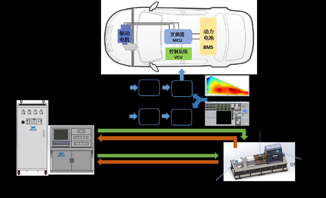 EVM系列新能源汽车驱动电机系统试验台