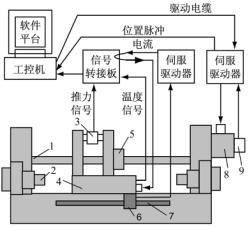 基于虚拟仪器的直线电机测试系统及其应用