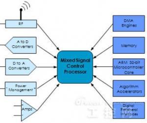 嵌入式系统复杂问题解决方案:模拟与数字的智能集成