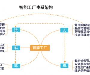 解读细分行业智能制造发展现状
