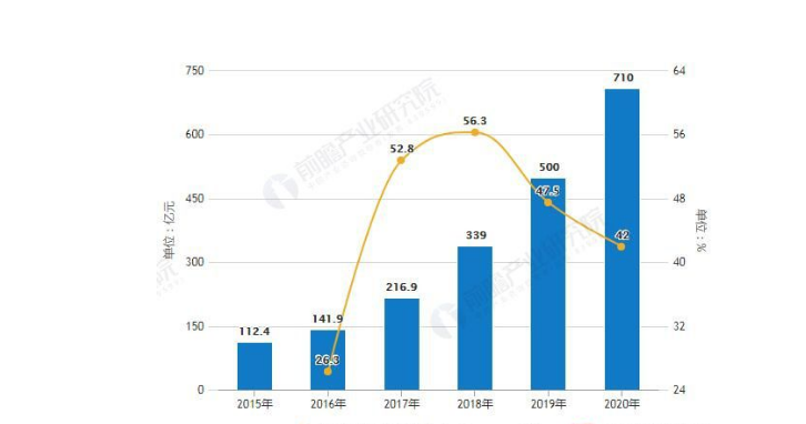 增速高于全球发展  5G商用推动智能终端发展