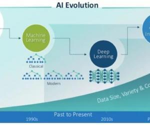 四大关键助力,AI+IoT重新定义未来的可能性