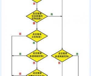 为过程工业选择最适合的控制系统