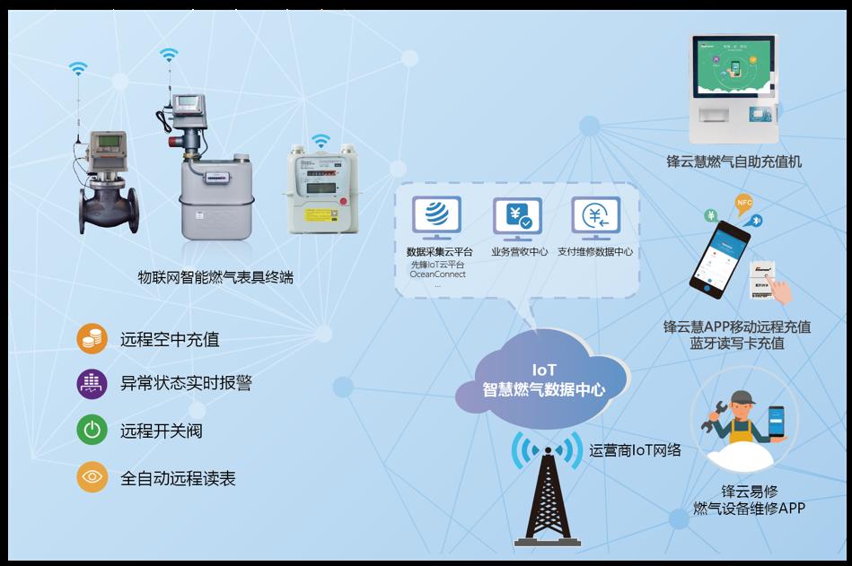 NB-IoT智慧燃气解决方案