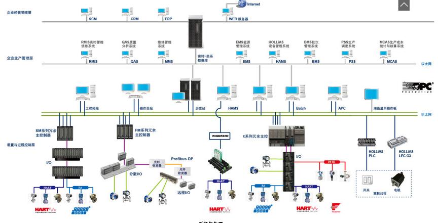 现场总线控制系统在大唐三门峡火电厂扩建工程项目