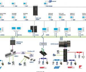 现场总线控制系统在大唐三门峡火电厂扩建工程项目的应用