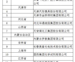 浙江中控、重庆材料院入选2019年国家技术创新示范企业名单