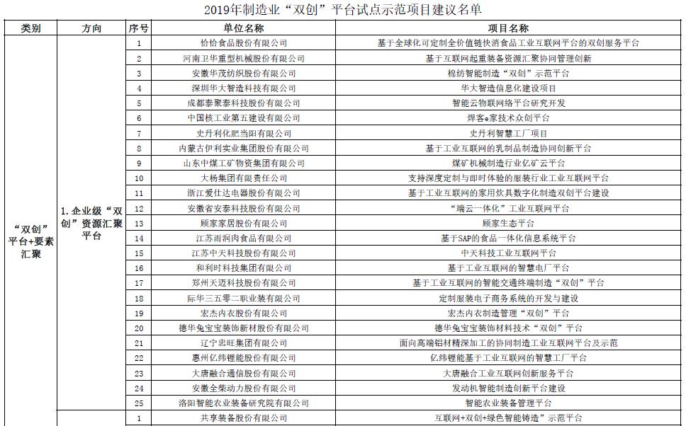 """和利时、宁波水表入选2019年制造业""""双创""""平台试"""