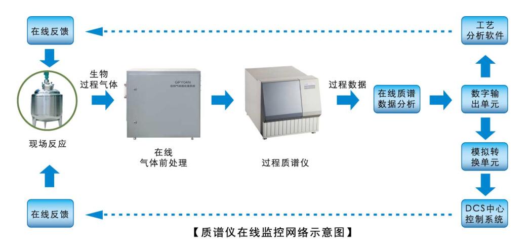 舜宇恒平发酵尾气质谱分析仪在生产过程中的应用市