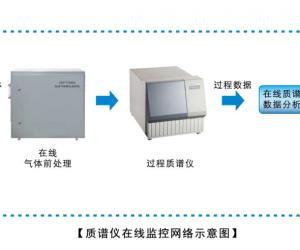 舜宇恒平发酵尾气质谱分析仪在生产过程中的应用市场持续增长