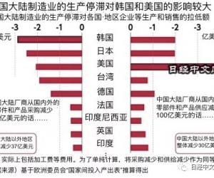 世界各地对中国制造业依赖有多大?