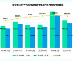 青海中控德令哈50MW光热电站性能考核期(半年度)运行数据发布