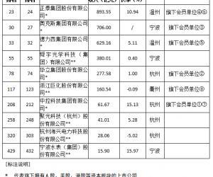 """""""2021浙商全国500强"""",会员单位名列其中!"""